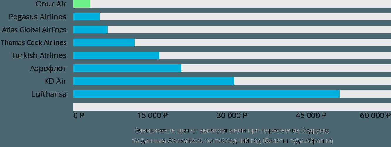 Динамика цен в зависимости от авиакомпании, совершающей перелет из Бодрума