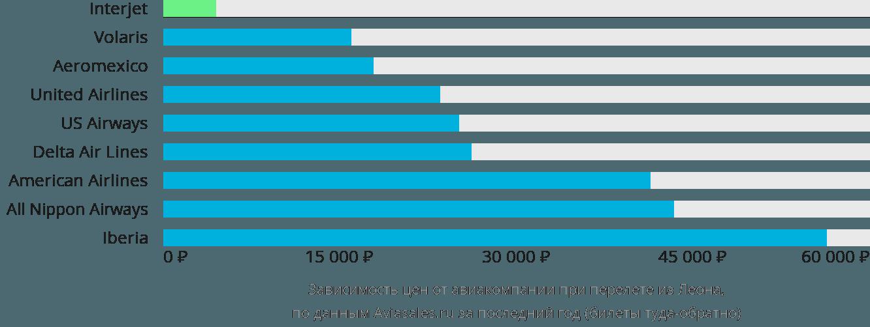 Динамика цен в зависимости от авиакомпании, совершающей перелет из Леона