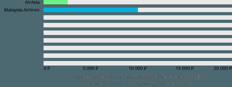 Динамика цен в зависимости от авиакомпании, совершающей перелет из Коты-Кинабалу в Тавау