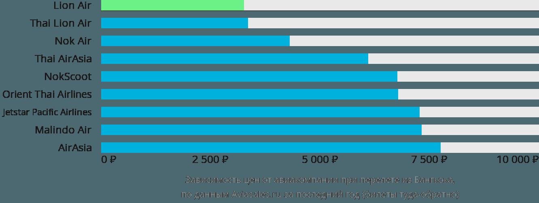 Динамика цен в зависимости от авиакомпании, совершающей перелет из Бангкока