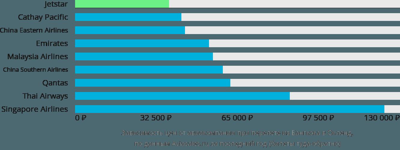 Динамика цен в зависимости от авиакомпании, совершающей перелет из Бангкока в Окленд