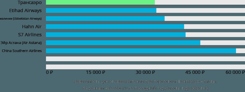 Динамика цен в зависимости от авиакомпании, совершающей перелет из Бангкока в Алматы