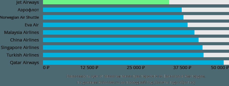 Динамика цен в зависимости от авиакомпании, совершающей перелет из Бангкока в Амстердам
