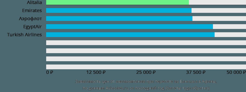 Динамика цен в зависимости от авиакомпании, совершающей перелет из Бангкока в Афины
