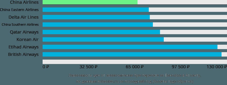 Динамика цен в зависимости от авиакомпании, совершающей перелет из Бангкока в Атланту