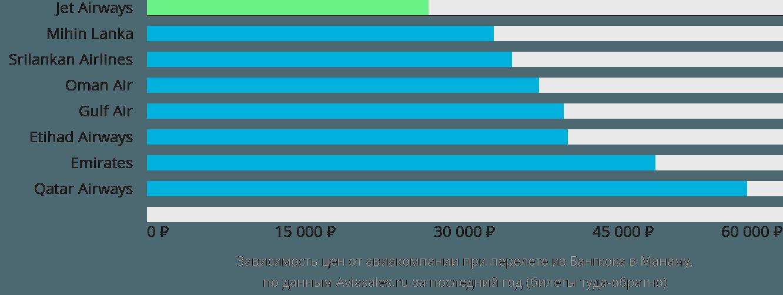 Динамика цен в зависимости от авиакомпании, совершающей перелет из Бангкока в Манаму