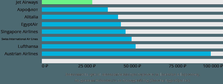 Динамика цен в зависимости от авиакомпании, совершающей перелет из Бангкока в Барселону