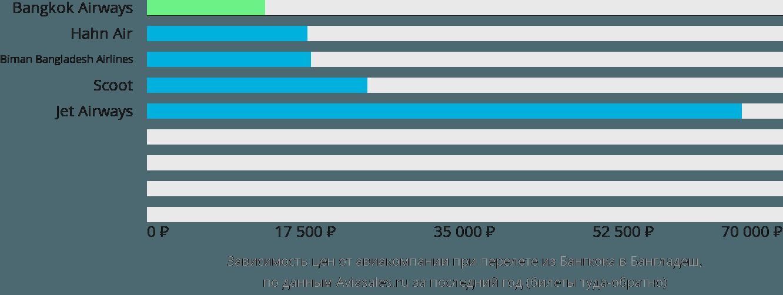 Динамика цен в зависимости от авиакомпании, совершающей перелет из Бангкока в Бангладеш