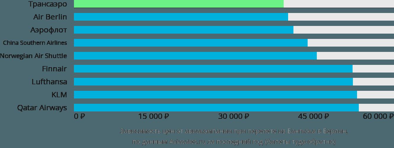 Динамика цен в зависимости от авиакомпании, совершающей перелет из Бангкока в Берлин