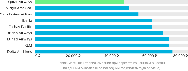 Динамика цен в зависимости от авиакомпании, совершающей перелет из Бангкока в Бостон