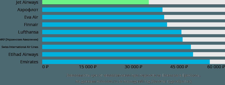 Динамика цен в зависимости от авиакомпании, совершающей перелет из Бангкока в Брюссель