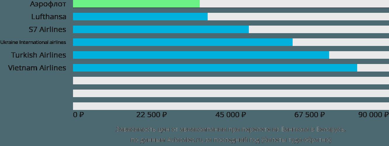 Динамика цен в зависимости от авиакомпании, совершающей перелёт из Бангкока в Беларусь