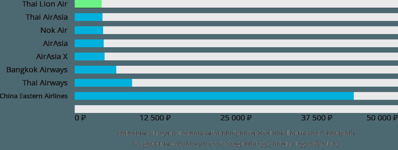 Динамика цен в зависимости от авиакомпании, совершающей перелет из Бангкока в Чианграй