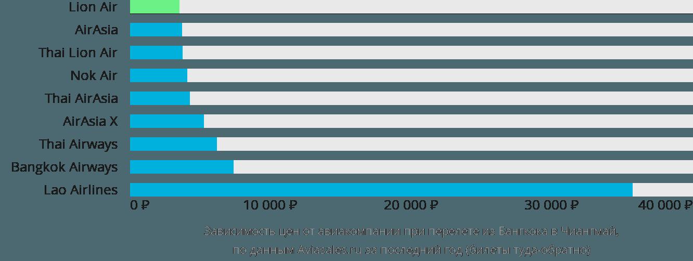 Динамика цен в зависимости от авиакомпании, совершающей перелет из Бангкока в Чиангмай