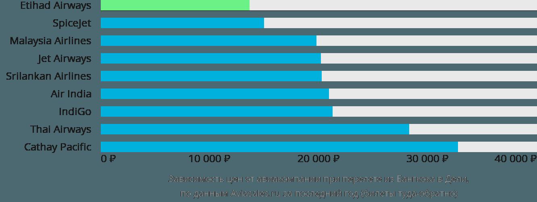 Динамика цен в зависимости от авиакомпании, совершающей перелет из Бангкока в Дели