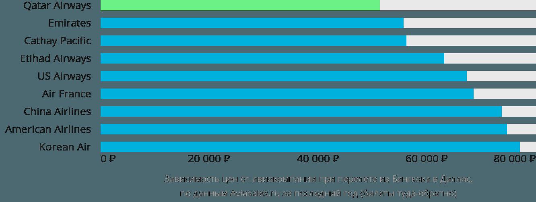 Динамика цен в зависимости от авиакомпании, совершающей перелет из Бангкока в Даллас