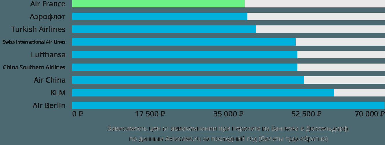 Динамика цен в зависимости от авиакомпании, совершающей перелет из Бангкока в Дюссельдорф