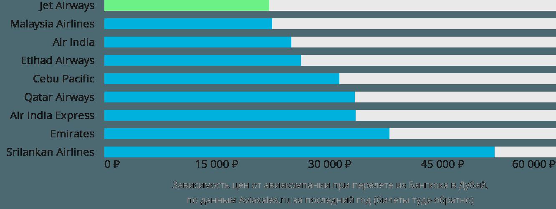 Динамика цен в зависимости от авиакомпании, совершающей перелет из Бангкока в Дубай