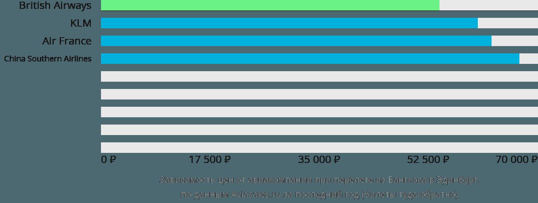 Динамика цен в зависимости от авиакомпании, совершающей перелет из Бангкока в Эдинбург