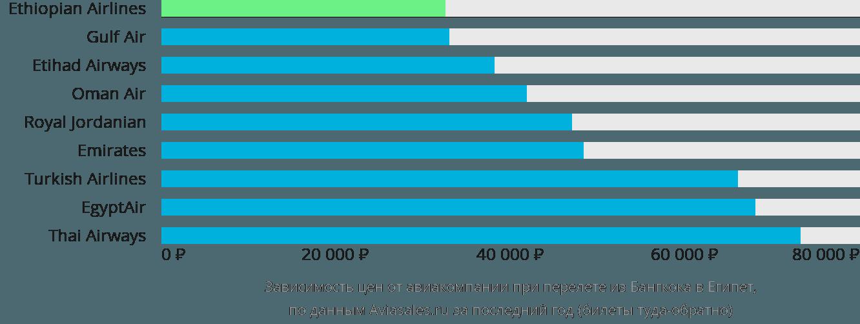 Динамика цен в зависимости от авиакомпании, совершающей перелёт из Бангкока в Египет