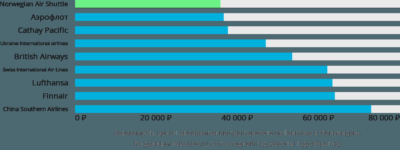Динамика цен в зависимости от авиакомпании, совершающей перелет из Бангкока в Финляндию