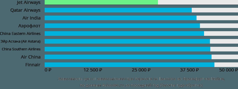 Динамика цен в зависимости от авиакомпании, совершающей перелет из Бангкока во Франкфурт-на-Майне