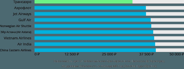 Динамика цен в зависимости от авиакомпании, совершающей перелет из Бангкока во Францию