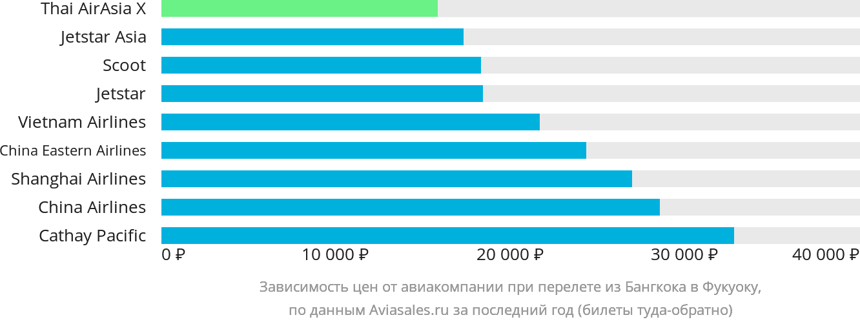 Динамика цен в зависимости от авиакомпании, совершающей перелет из Бангкока в Фукуоку