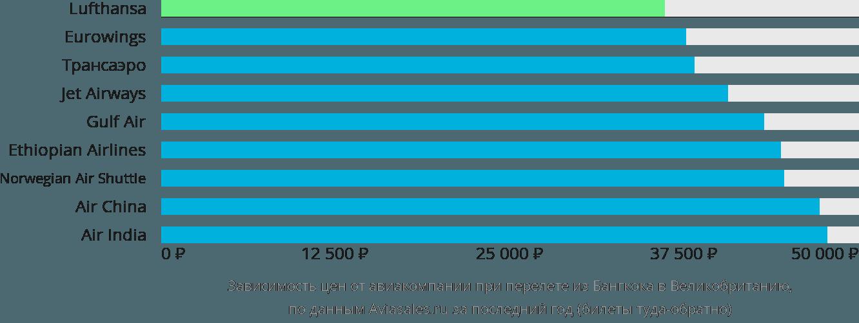 Динамика цен в зависимости от авиакомпании, совершающей перелет из Бангкока в Великобританию