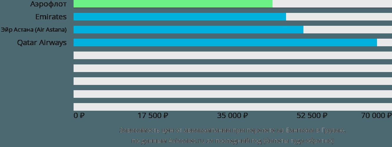 Динамика цен в зависимости от авиакомпании, совершающей перелет из Бангкока в Грузию