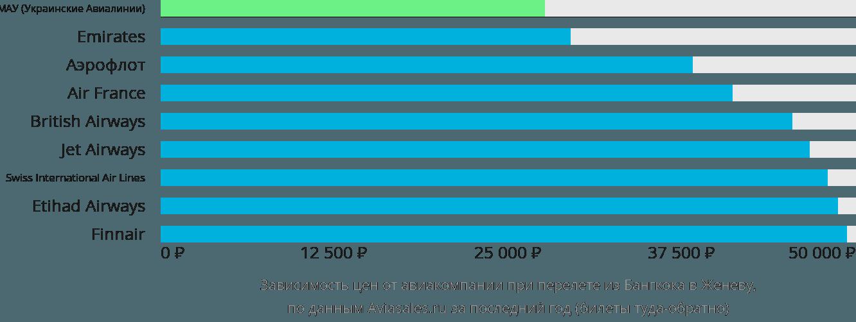 Динамика цен в зависимости от авиакомпании, совершающей перелет из Бангкока в Женеву