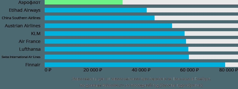 Динамика цен в зависимости от авиакомпании, совершающей перелет из Бангкока в Гамбург