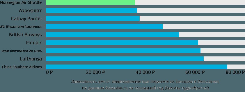 Динамика цен в зависимости от авиакомпании, совершающей перелет из Бангкока в Хельсинки