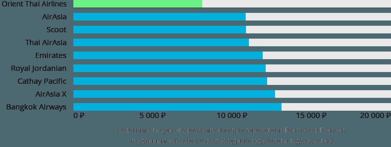 Динамика цен в зависимости от авиакомпании, совершающей перелет из Бангкока в Гонконг