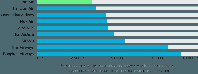 Динамика цен в зависимости от авиакомпании, совершающей перелет из Бангкока на Пхукет