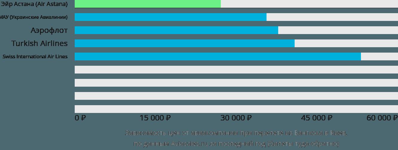 Динамика цен в зависимости от авиакомпании, совершающей перелет из Бангкока в Киев