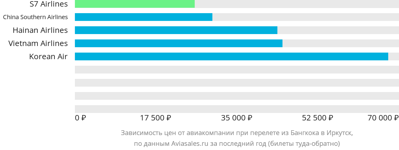 Динамика цен в зависимости от авиакомпании, совершающей перелет из Бангкока в Иркутск