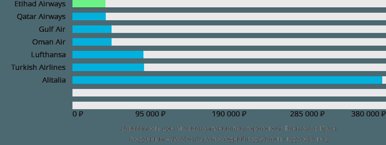 Динамика цен в зависимости от авиакомпании, совершающей перелет из Бангкока в Иран