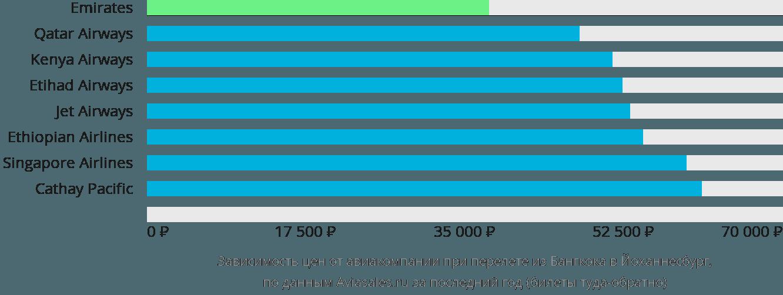 Динамика цен в зависимости от авиакомпании, совершающей перелет из Бангкока в Йоханнесбург