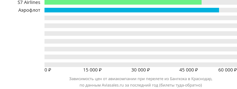 Динамика цен в зависимости от авиакомпании, совершающей перелет из Бангкока в Краснодар