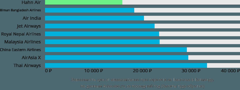 Динамика цен в зависимости от авиакомпании, совершающей перелет из Бангкока в Катманду