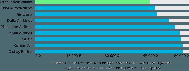 Динамика цен в зависимости от авиакомпании, совершающей перелет из Бангкока в Лос-Анджелес