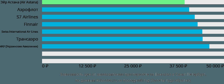 Динамика цен в зависимости от авиакомпании, совершающей перелет из Бангкока в Санкт-Петербург