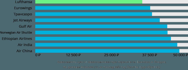 Динамика цен в зависимости от авиакомпании, совершающей перелет из Бангкока в Лондон