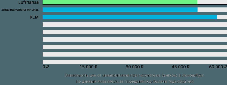 Динамика цен в зависимости от авиакомпании, совершающей перелет из Бангкока в Люксембург