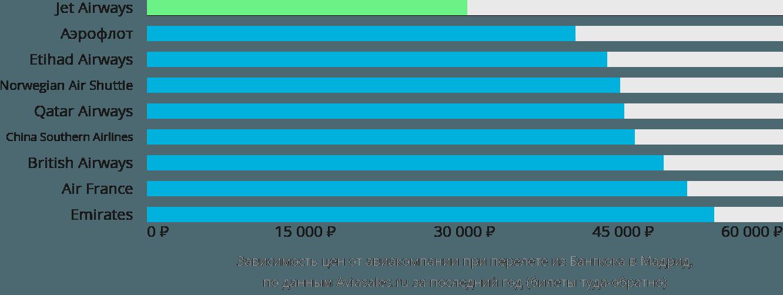 Динамика цен в зависимости от авиакомпании, совершающей перелет из Бангкока в Мадрид