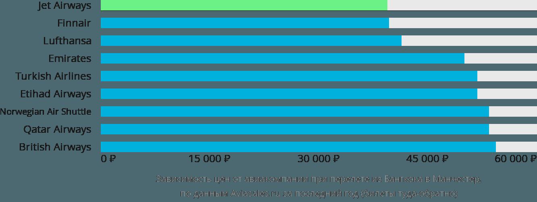 Динамика цен в зависимости от авиакомпании, совершающей перелет из Бангкока в Манчестер