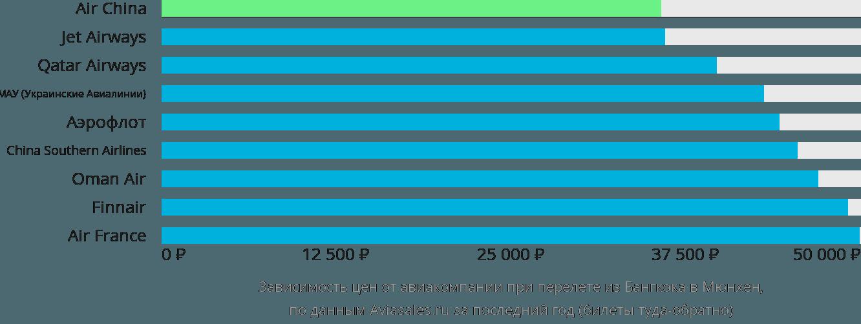 Динамика цен в зависимости от авиакомпании, совершающей перелет из Бангкока в Мюнхен