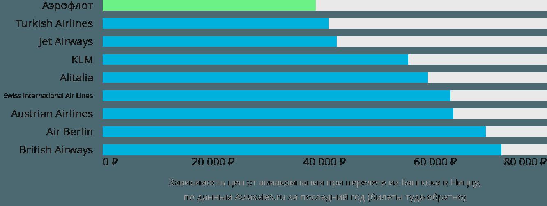 Динамика цен в зависимости от авиакомпании, совершающей перелет из Бангкока в Ниццу