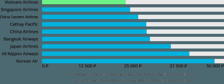 Динамика цен в зависимости от авиакомпании, совершающей перелет из Бангкока в Нагою